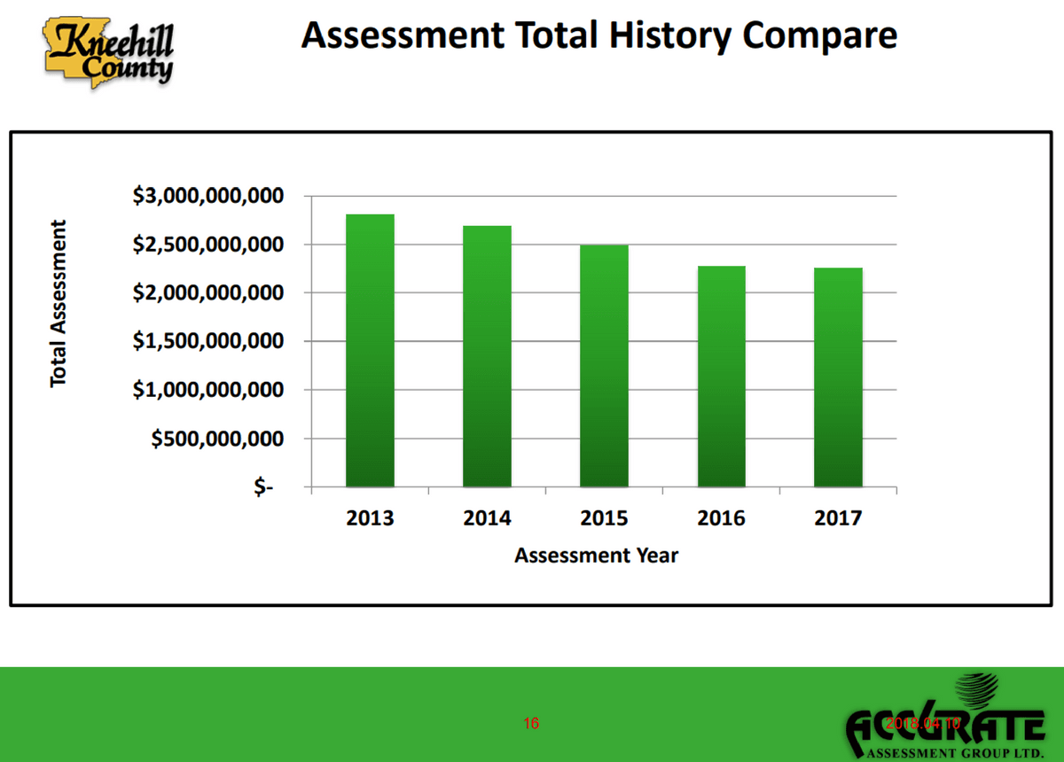 Assessment Total History Comparison